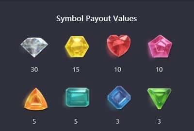 symbols and pay rate of gem saviour